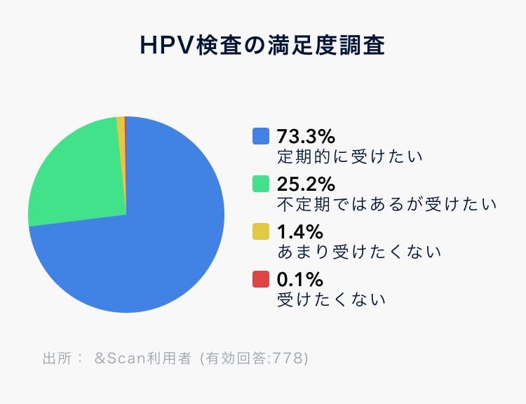 HPV検査の満足度調査